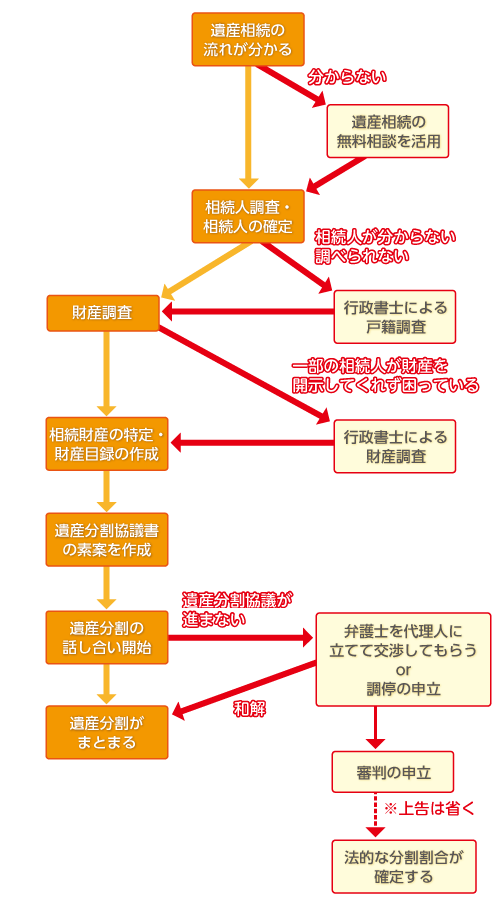 遺産分割の大まかな流れ図